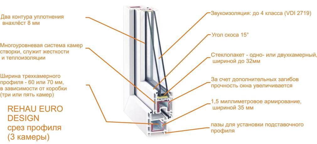 Профиль пластикового окна REHAU Blitz